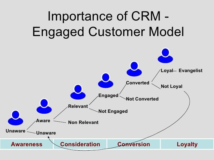 Why CRM is Important